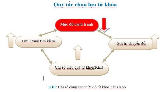 1384574539 kei   lua chon tu khoa KEI   Phân tích đánh giá mức độ khó của từ khóa, mới nhất 2015