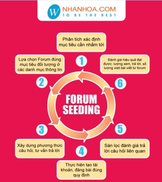 1384850427 quy trinh forum seeding Forum seeding một cách xây dựng hệ thống link năm 2015